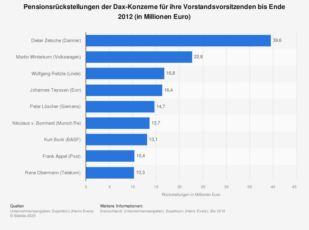 Statistik: Pensionsrückstellungen der Dax-Konzerne für ihre Vorstandsvorsitzenden bis Ende 2012 (in Millionen Euro) | Statista