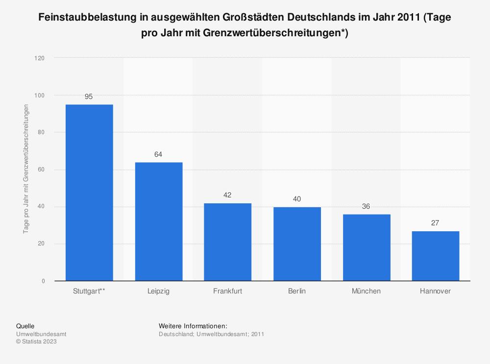 Statistik: Feinstaubbelastung in ausgewählten Großstädten Deutschlands im Jahr 2011 (Tage pro Jahr mit Grenzwertüberschreitungen*) | Statista