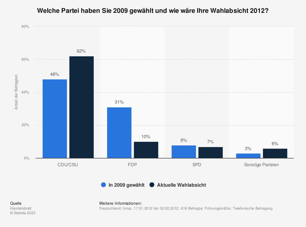 Statistik: Welche Partei haben Sie 2009 gewählt und wie wäre Ihre Wahlabsicht 2012? | Statista