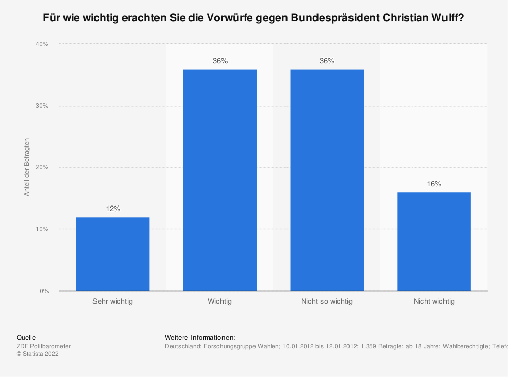 Statistik: Für wie wichtig erachten Sie die Vorwürfe gegen Bundespräsident Christian Wulff? | Statista