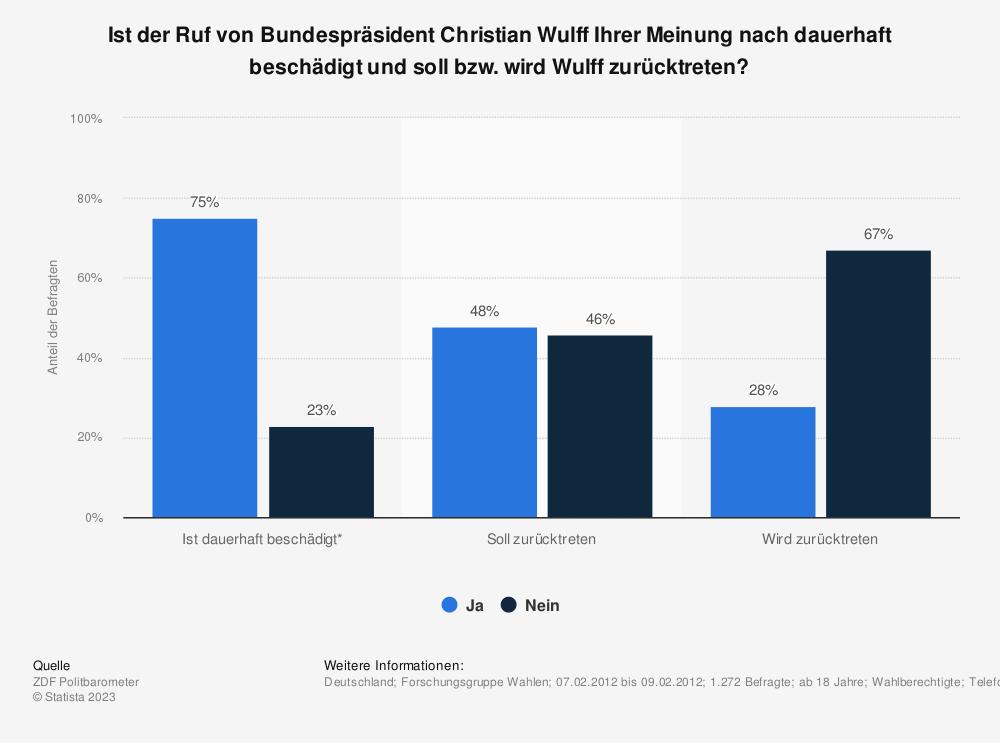 Statistik: Ist der Ruf von Bundespräsident Christian Wulff Ihrer Meinung nach dauerhaft beschädigt und soll bzw. wird Wulff zurücktreten? | Statista