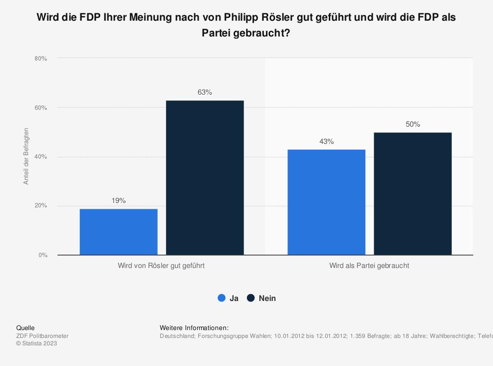 Statistik: Wird die FDP Ihrer Meinung nach von Philipp Rösler gut geführt und wird die FDP als Partei gebraucht? | Statista