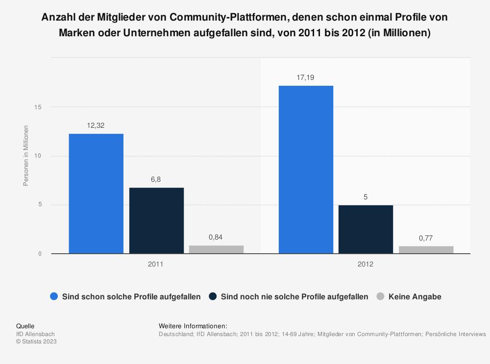 Statistik: Anzahl der Mitglieder von Community-Plattformen, denen schon einmal Profile von Marken oder Unternehmen aufgefallen sind, von 2011 bis 2012 (in Millionen) | Statista