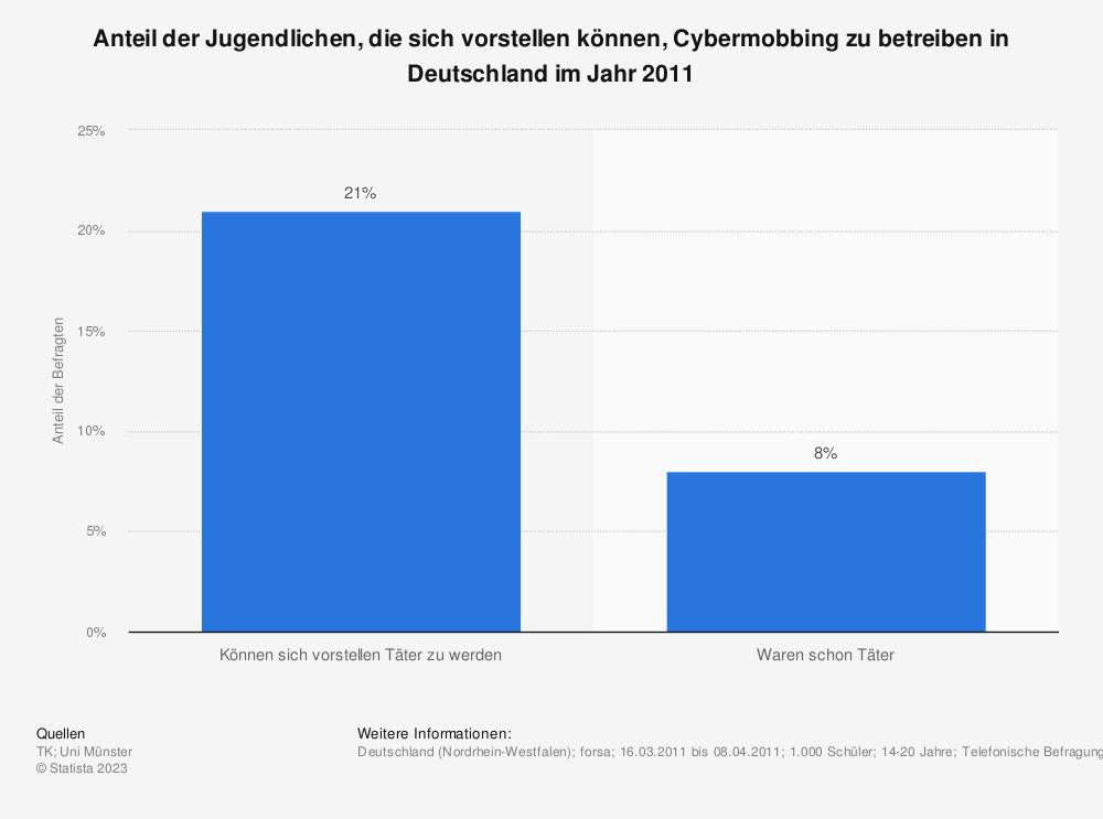 Statistik: Anteil der Jugendlichen, die sich vorstellen können, Cybermobbing zu betreiben in Deutschland im Jahr 2011 | Statista