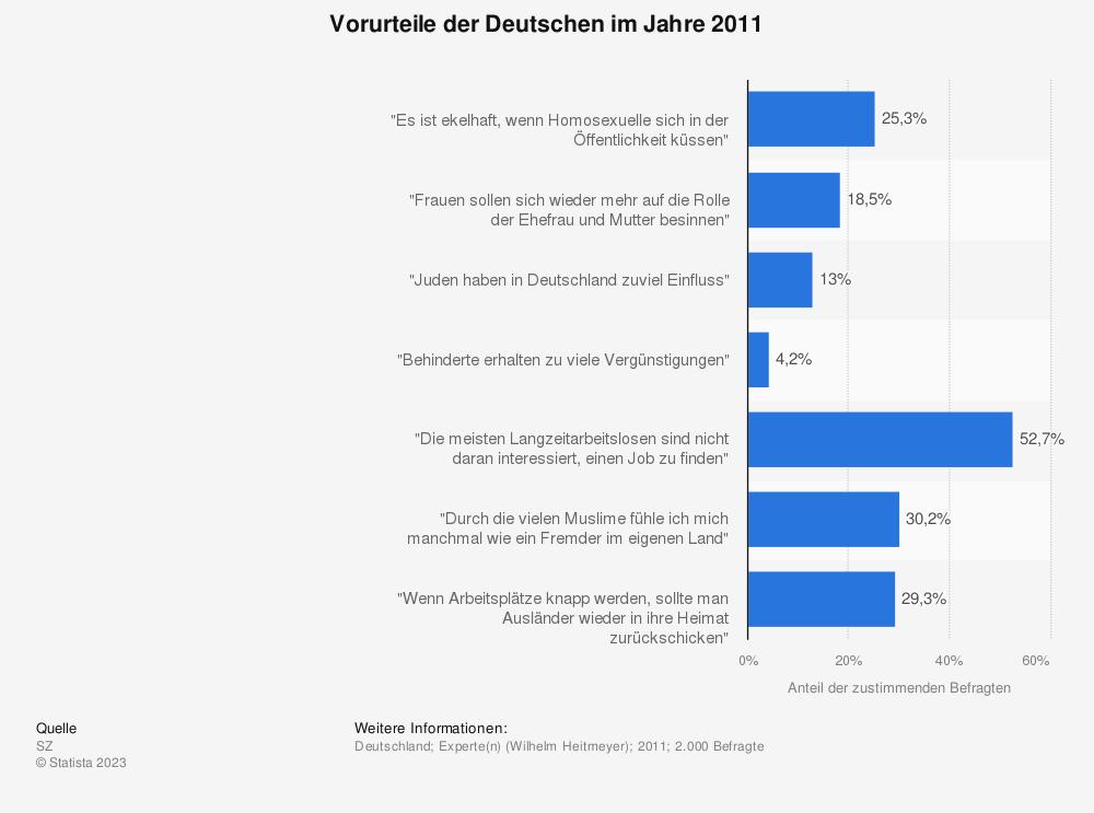 Statistik: Vorurteile der Deutschen im Jahre 2011 | Statista