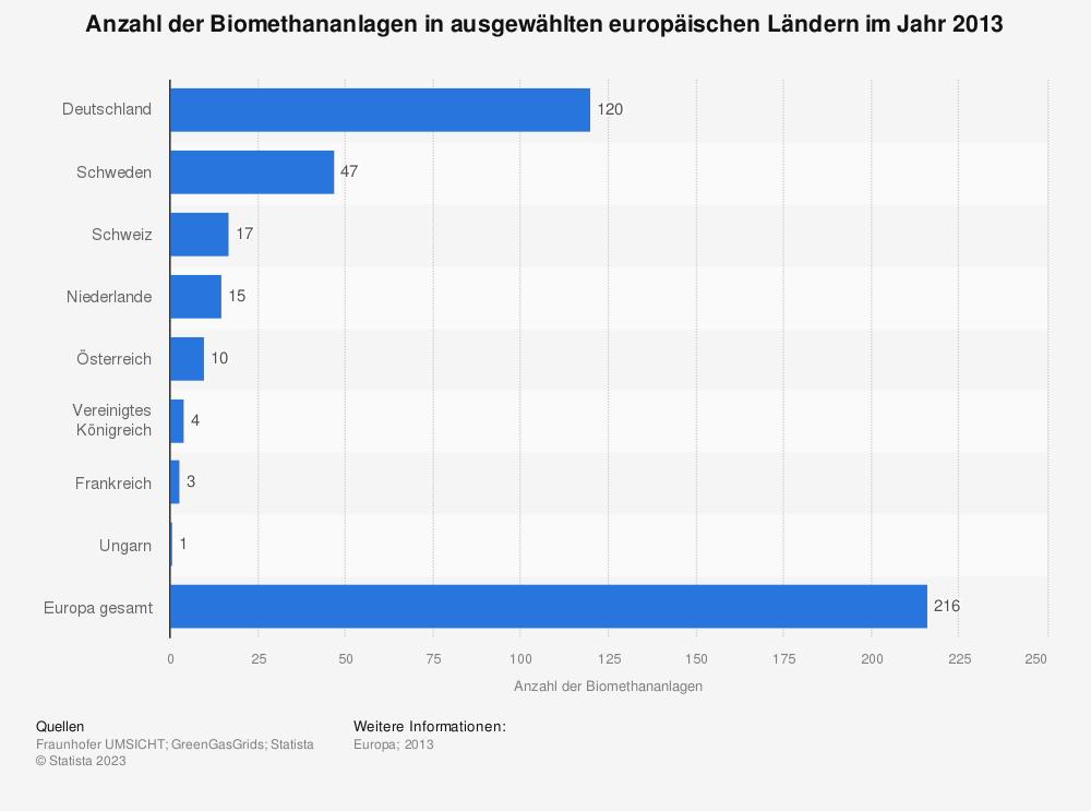 Statistik: Anzahl der Biomethananlagen in ausgewählten europäischen Ländern im Jahr 2013 | Statista