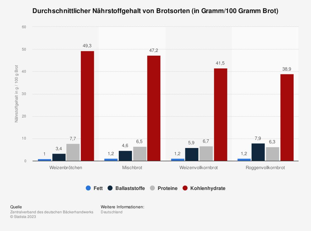 Statistik: Durchschnittlicher Nährstoffgehalt von Brotsorten (in Gramm/100 Gramm Brot) | Statista