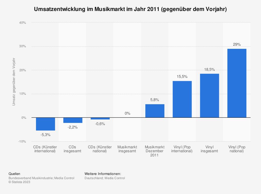 Statistik: Umsatzentwicklung im Musikmarkt im Jahr 2011 (gegenüber dem Vorjahr) | Statista