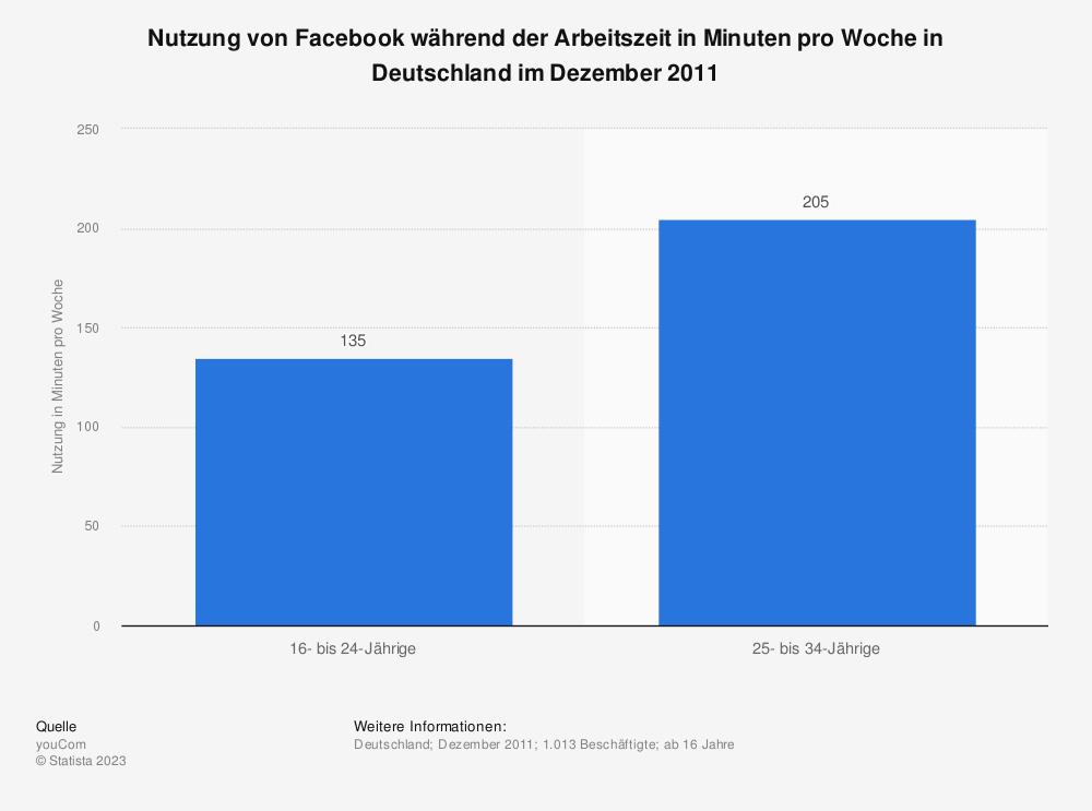 Statistik: Nutzung von Facebook während der Arbeitszeit in Minuten pro Woche in Deutschland im Dezember 2011 | Statista