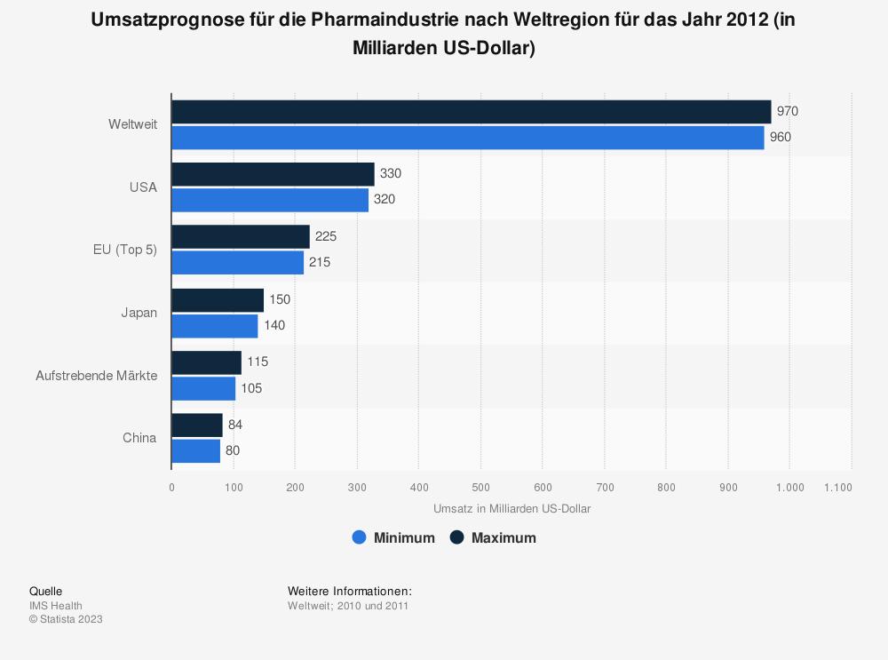 Statistik: Umsatzprognose für die Pharmaindustrie nach Weltregion für das Jahr 2012 (in Milliarden US-Dollar) | Statista