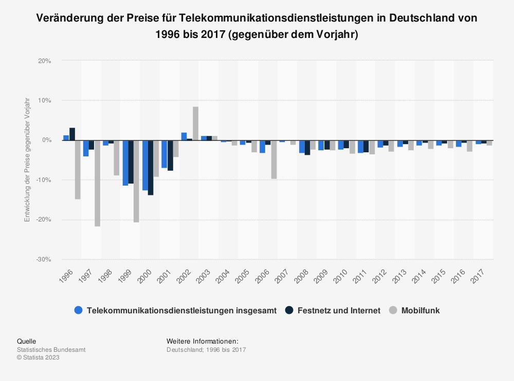 Statistik: Veränderung der Preise für Telekommunikationsdienstleistungen in Deutschland von 1996 bis 2017 (gegenüber dem Vorjahr) | Statista