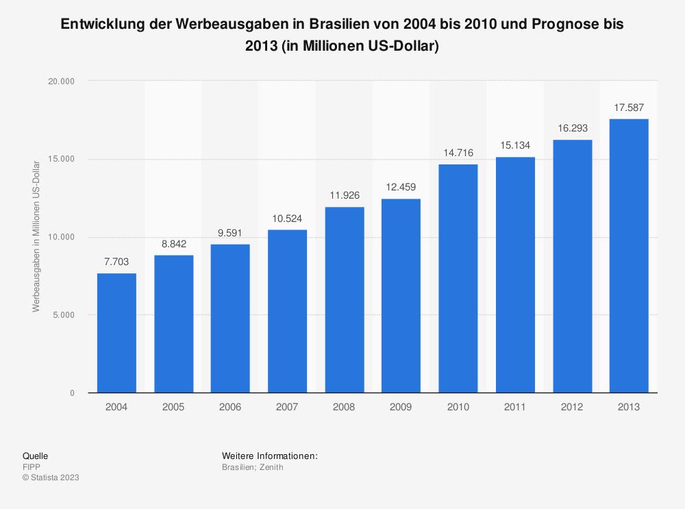 Statistik: Entwicklung der Werbeausgaben in Brasilien von 2004 bis 2010 und Prognose bis 2013 (in Millionen US-Dollar) | Statista