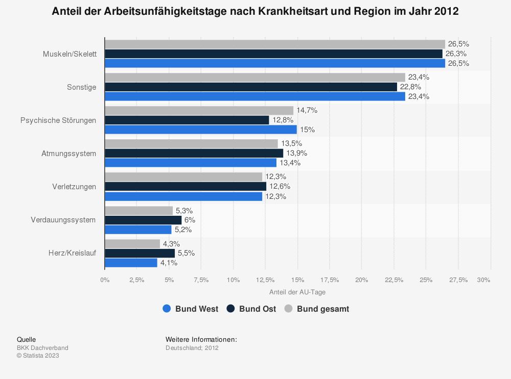 Statistik: Anteil der Arbeitsunfähigkeitstage nach Krankheitsart und Region im Jahr 2012 | Statista