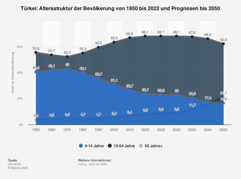 Statistik: Türkei: Altersstruktur von 2007 bis 2017 | Statista