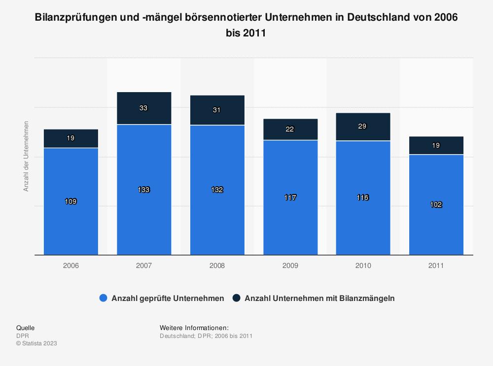 Statistik: Bilanzprüfungen und -mängel börsennotierter Unternehmen in Deutschland von 2006 bis 2011 | Statista