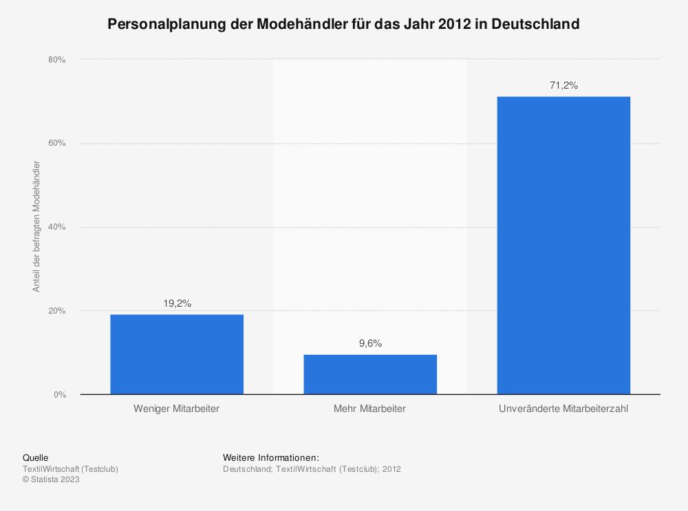 Statistik: Personalplanung der Modehändler für das Jahr 2012 in Deutschland | Statista