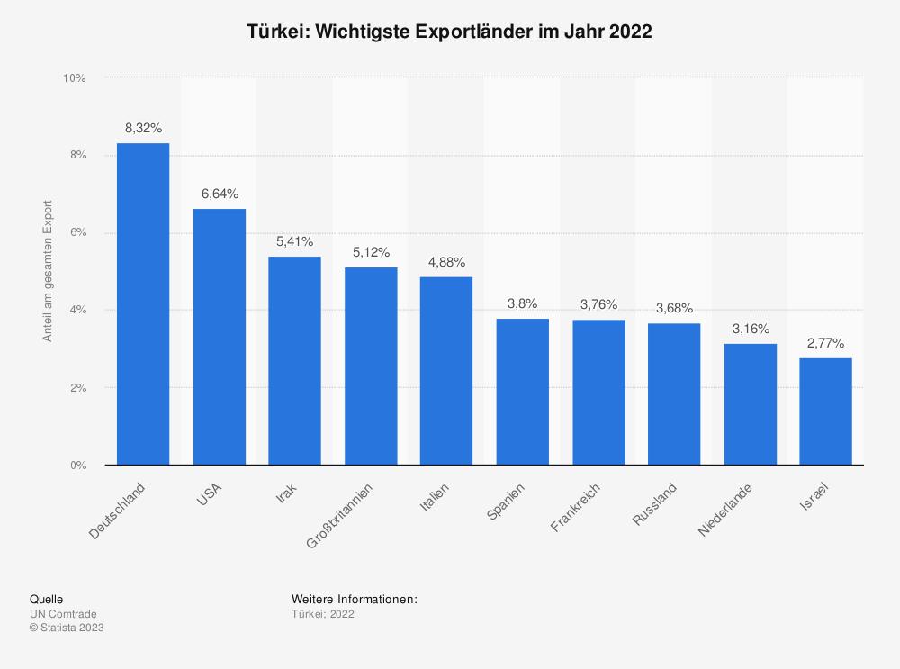 Statistik: Türkei: Wichtigste Exportländer im Jahr 2017 | Statista