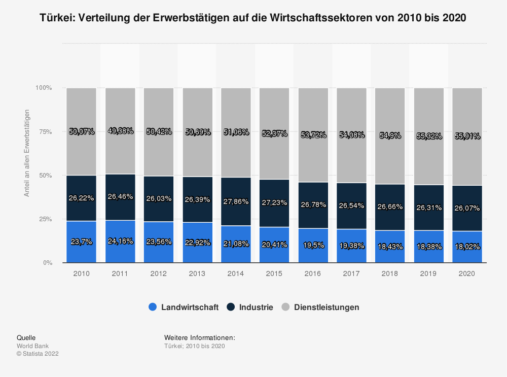 Statistik: Türkei: Verteilung der Erwerbstätigen auf die Wirtschaftssektoren von 2008 bis 2018 | Statista