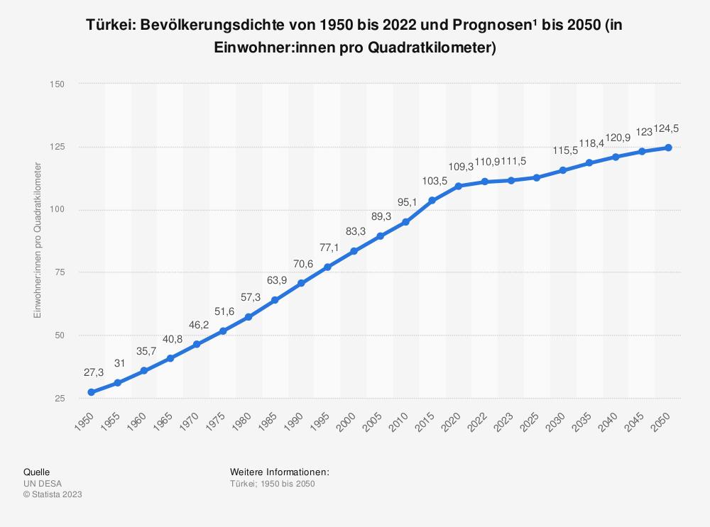 Statistik: Türkei: Bevölkerungsdichte von 2008 bis 2018 (in Einwohner pro Quadratkilometer) | Statista