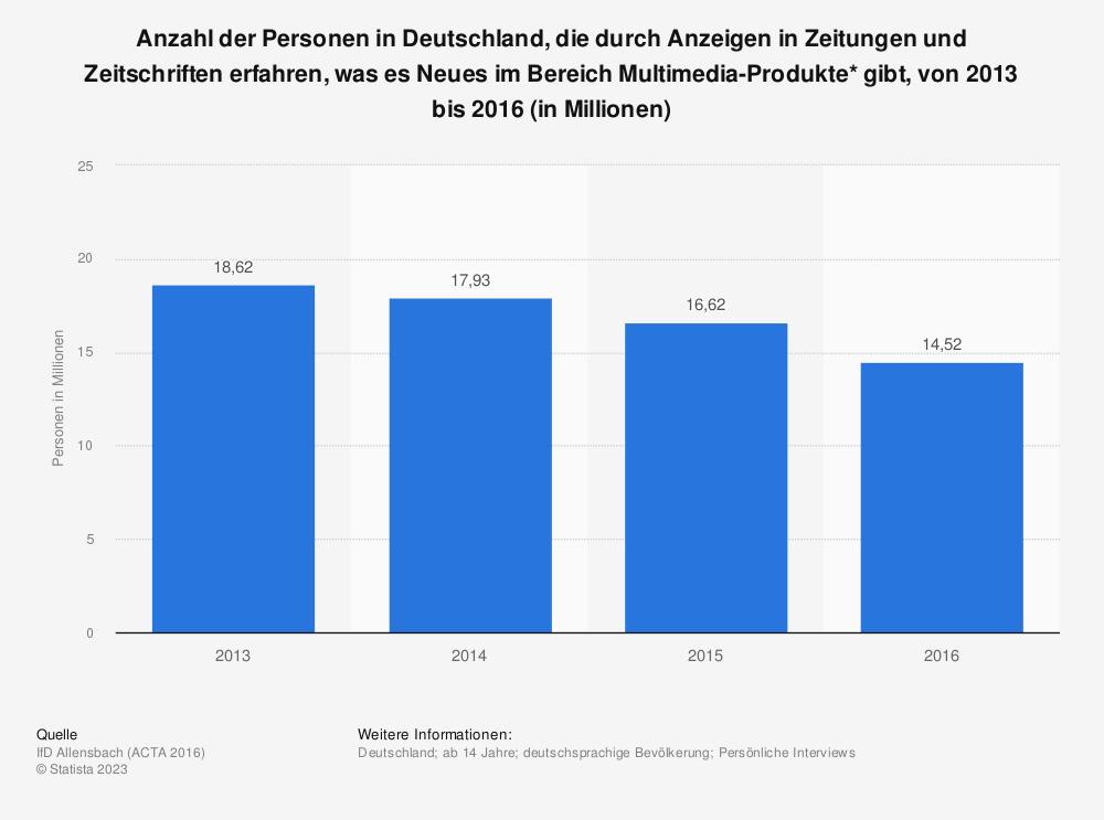 Statistik: Anzahl der Personen in Deutschland, die durch Anzeigen in Zeitungen und Zeitschriften erfahren, was es Neues im Bereich Multimedia-Produkte* gibt, von 2013 bis 2016 (in Millionen) | Statista