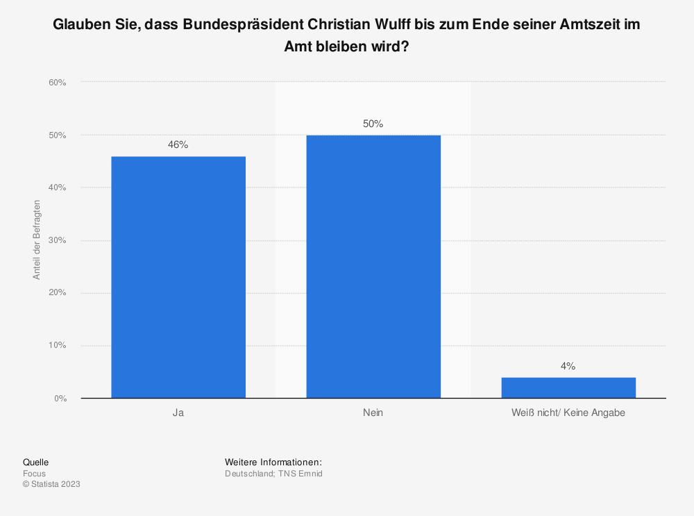Statistik: Glauben Sie, dass Bundespräsident Christian Wulff bis zum Ende seiner Amtszeit im Amt bleiben wird? | Statista