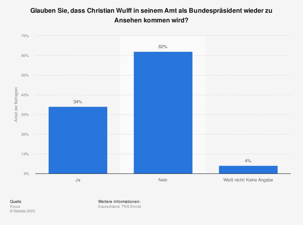 Statistik: Glauben Sie, dass Christian Wulff in seinem Amt als Bundespräsident wieder zu Ansehen kommen wird? | Statista