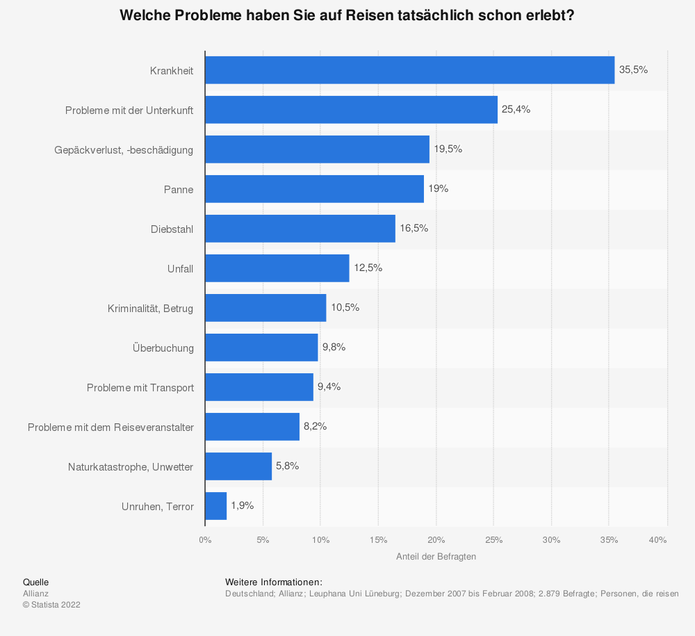 Statistik: Welche Probleme haben Sie auf Reisen tatsächlich schon erlebt?   Statista