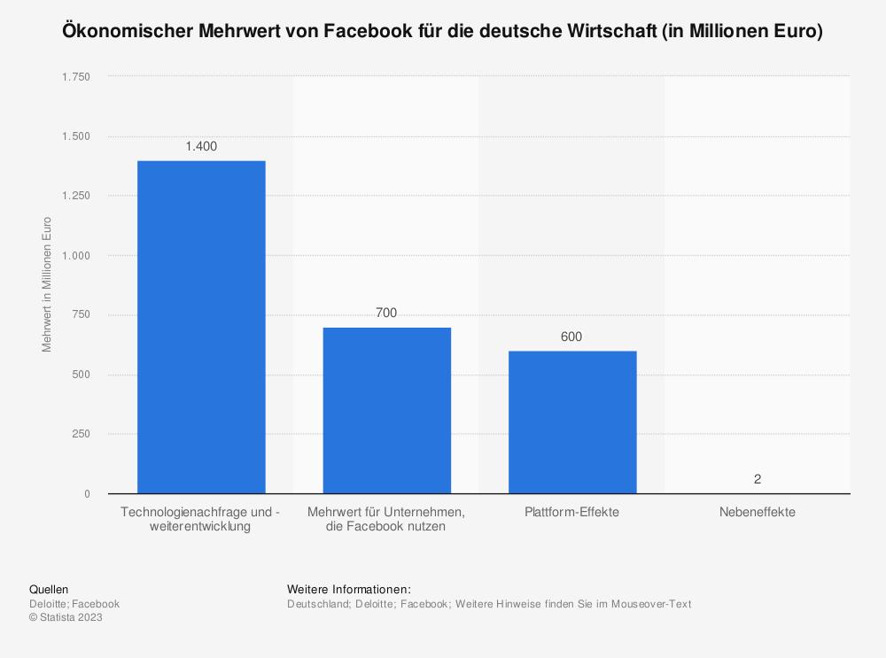 Statistik: Ökonomischer Mehrwert von Facebook für die deutsche Wirtschaft (in Millionen Euro)   Statista