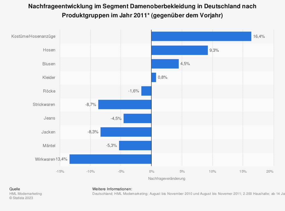 Statistik: Nachfrageentwicklung im Segment Damenoberbekleidung in Deutschland nach Produktgruppen im Jahr 2011* (gegenüber dem Vorjahr) | Statista