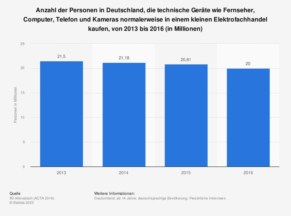 Statistik: Anzahl der Personen in Deutschland, die technische Geräte wie Fernseher, Computer, Telefon und Kameras normalerweise in einem kleinen Elektrofachhandel kaufen, von 2013 bis 2016 (in Millionen) | Statista