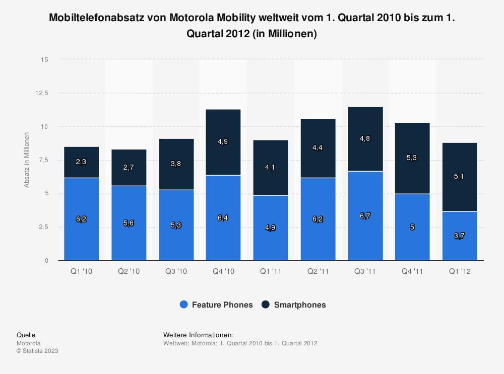Statistik: Mobiltelefonabsatz von Motorola Mobility weltweit vom 1. Quartal 2010 bis zum 1. Quartal 2012 (in Millionen) | Statista