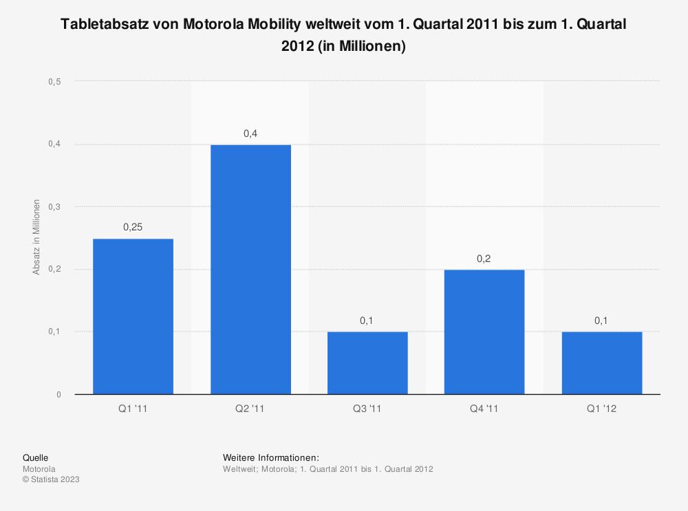 Statistik: Tabletabsatz von Motorola Mobility weltweit vom 1. Quartal 2011 bis zum 1. Quartal 2012 (in Millionen) | Statista