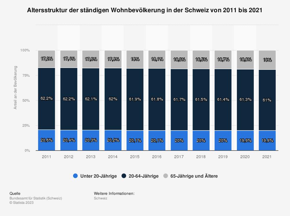 Statistik: Altersstruktur der ständigen Wohnbevölkerung in der Schweiz von 2008 bis 2018 | Statista