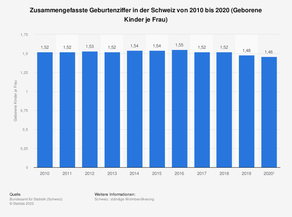 Statistik: Zusammengefasste Geburtenziffer in der Schweiz von 2006 bis 2016 (Geborene Kinder je Frau) | Statista