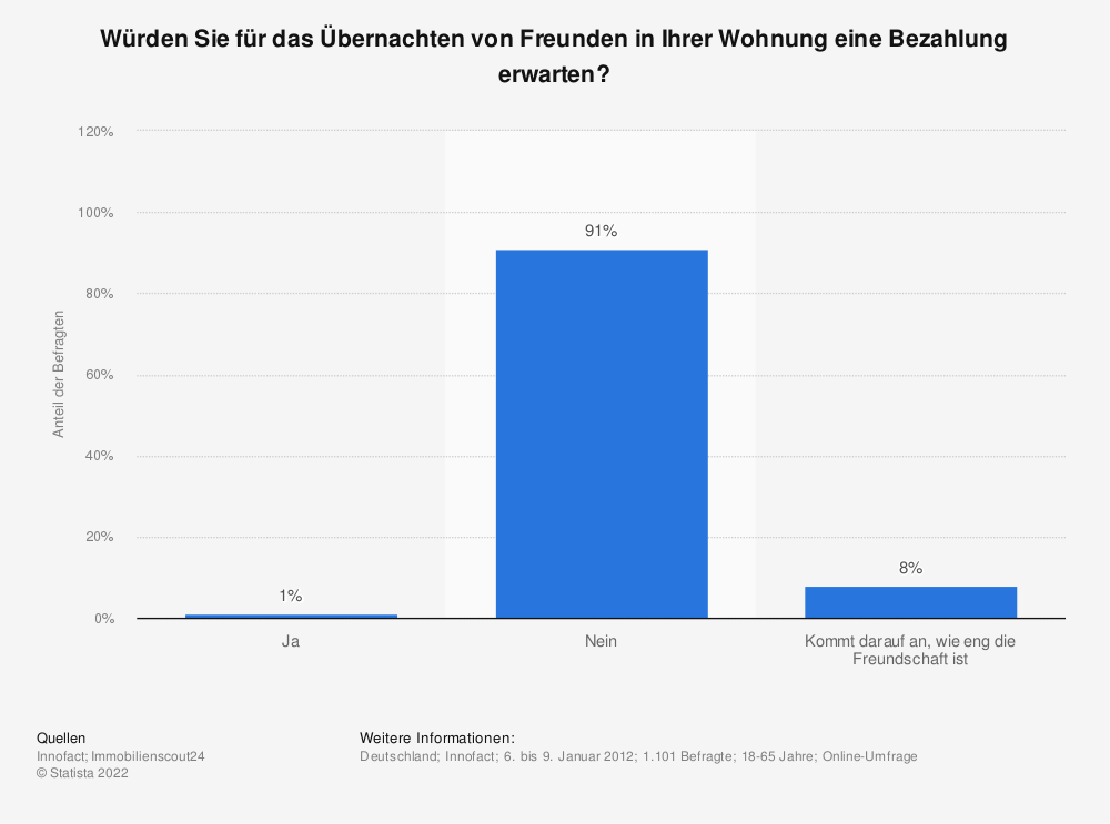 Statistik: Würden Sie für das Übernachten von Freunden in Ihrer Wohnung eine Bezahlung erwarten? | Statista
