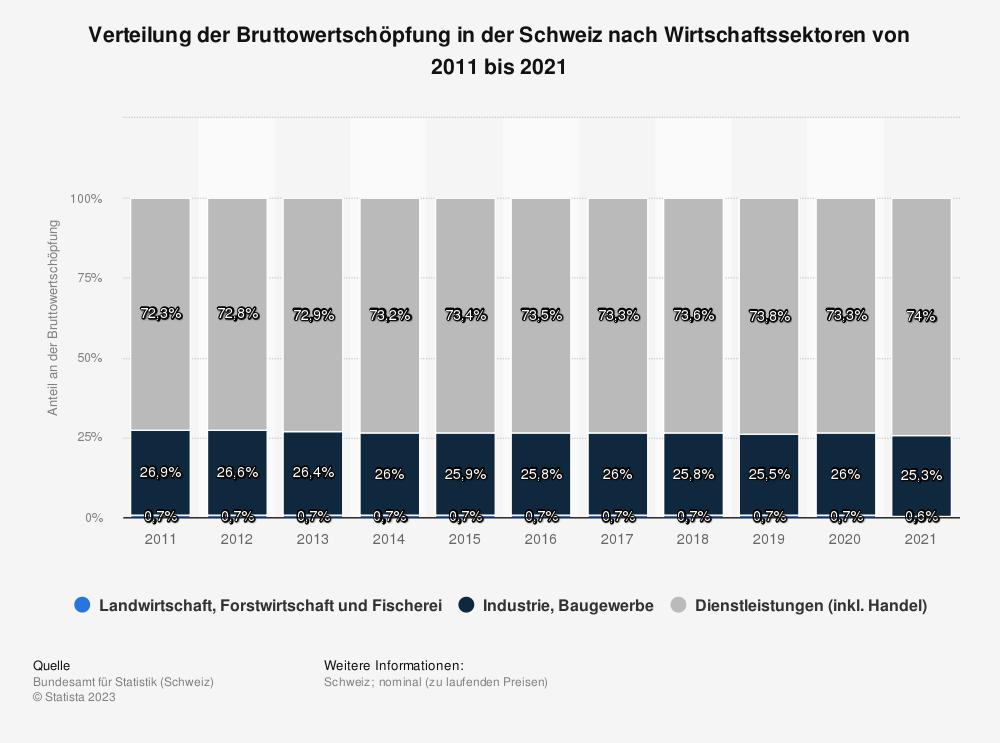 Statistik: Verteilung der Bruttowertschöpfung in der Schweiz nach Wirtschaftssektoren von 2006 bis 2016 | Statista