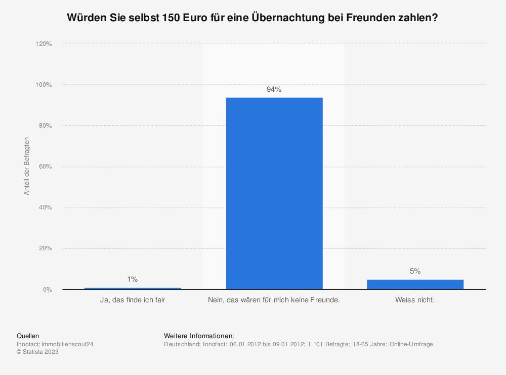Statistik: Würden Sie selbst 150 Euro für eine Übernachtung bei Freunden zahlen? | Statista