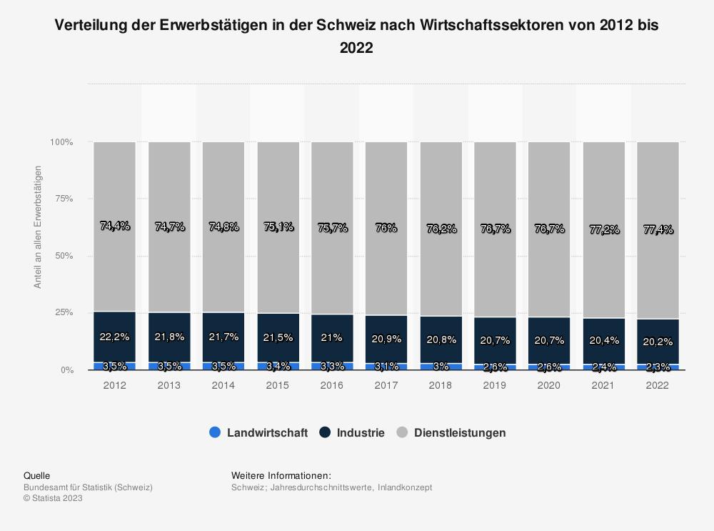 Statistik: Verteilung der Erwerbstätigen in der Schweiz nach Wirtschaftssektoren von 2007 bis 2017 | Statista