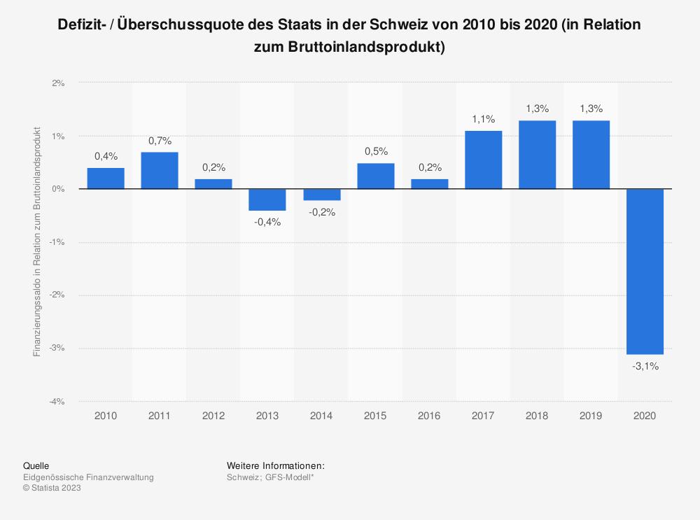 Statistik: Defizit- / Überschussquote des Staats in der Schweiz von 2008 bis 2018 (in Relation zum Bruttoinlandsprodukt) | Statista