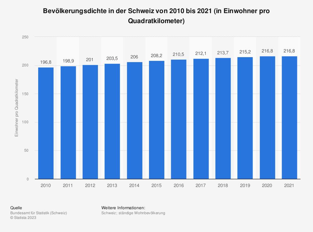 Statistik: Bevölkerungsdichte in der Schweiz von 2008 bis 2018 (in Einwohner pro Quadratkilometer) | Statista