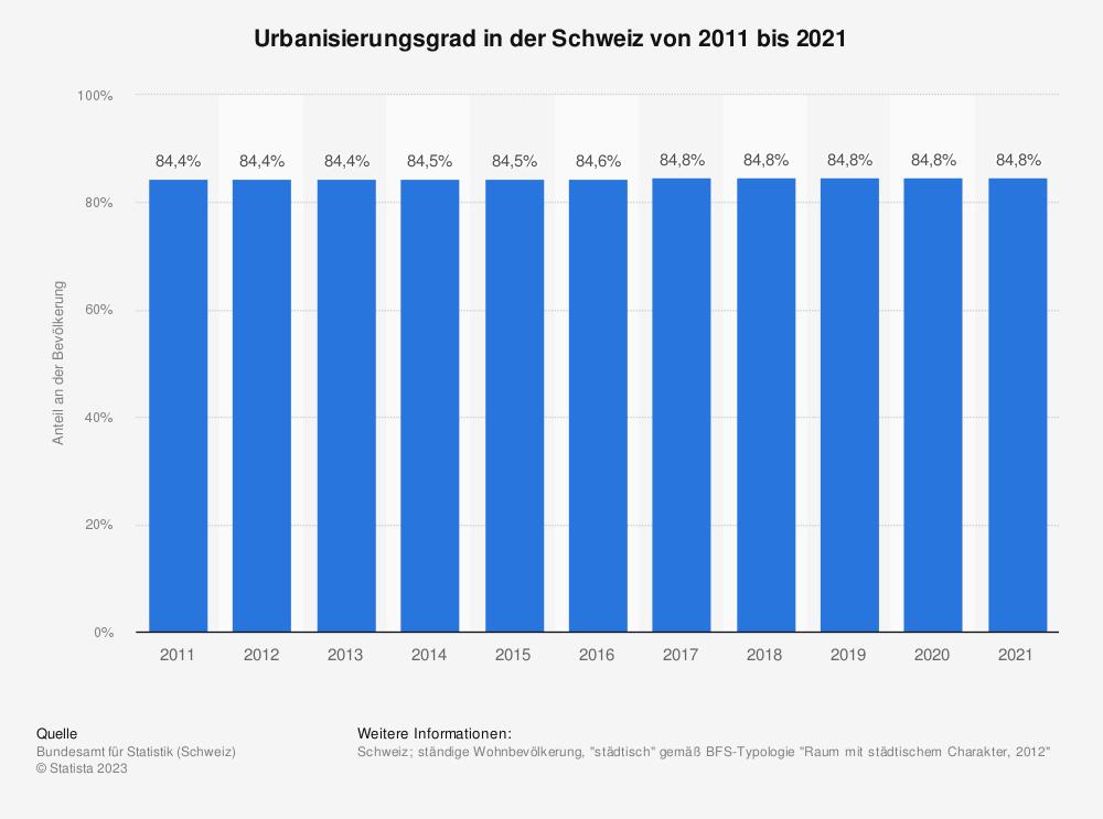 Statistik: Urbanisierungsgrad in der Schweiz von 2009 bis 2019 | Statista