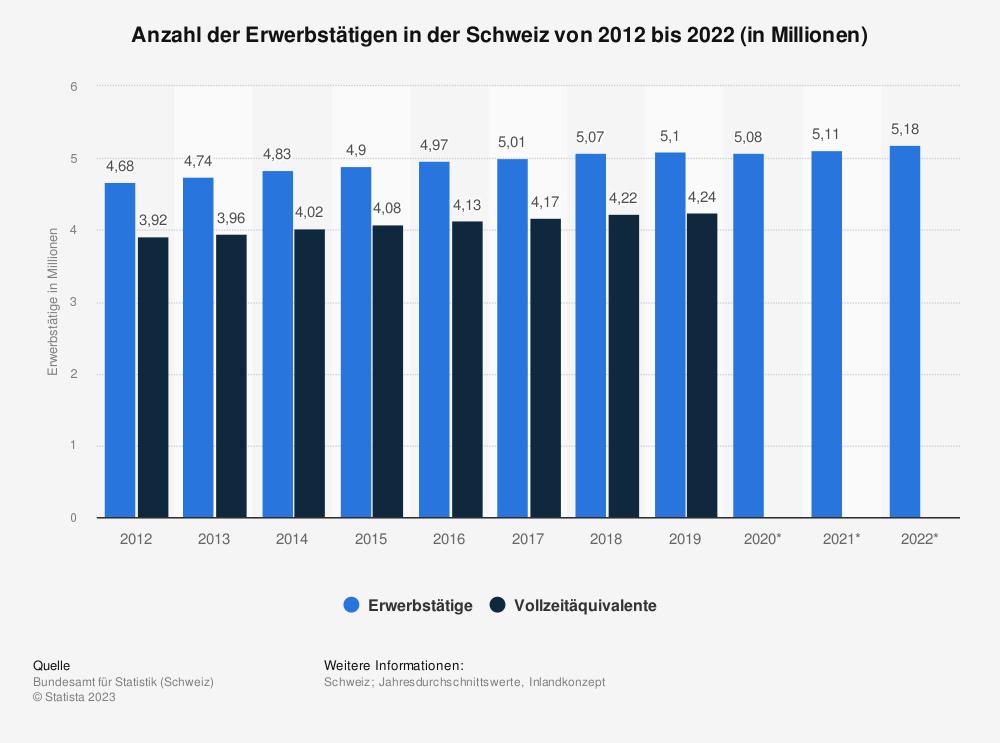 Statistik: Anzahl der Erwerbstätigen in der Schweiz von 2008 bis 2018 (in Millionen) | Statista