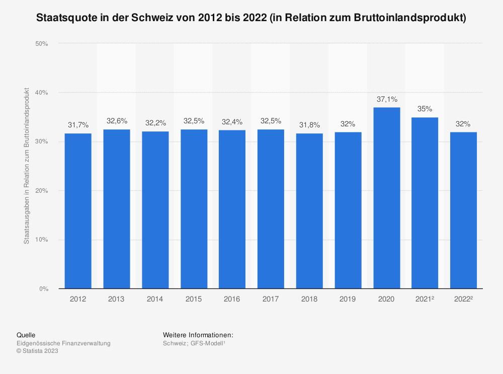 Statistik: Staatsquote in der Schweiz von 2006 bis 2016 (in Relation zum Bruttoinlandsprodukt) | Statista