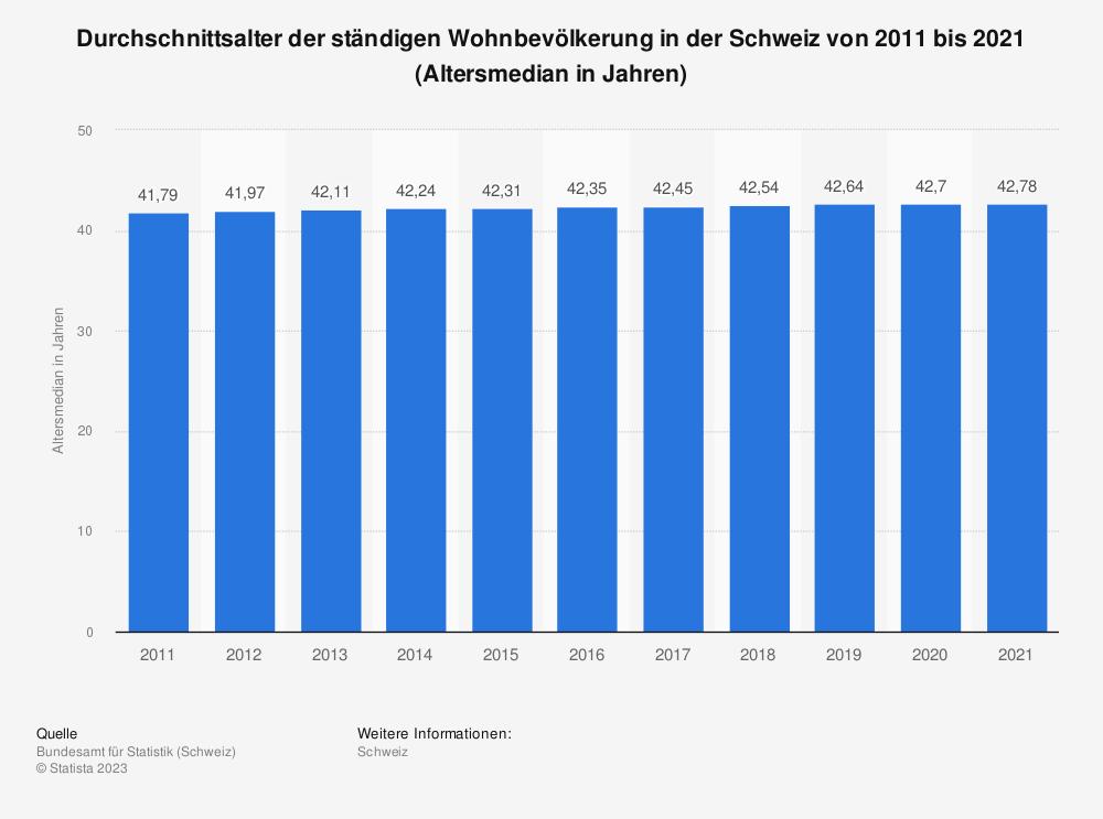 Statistik: Durchschnittsalter der ständigen Wohnbevölkerung in der Schweiz von 2008 bis 2018 (Altersmedian in Jahren) | Statista