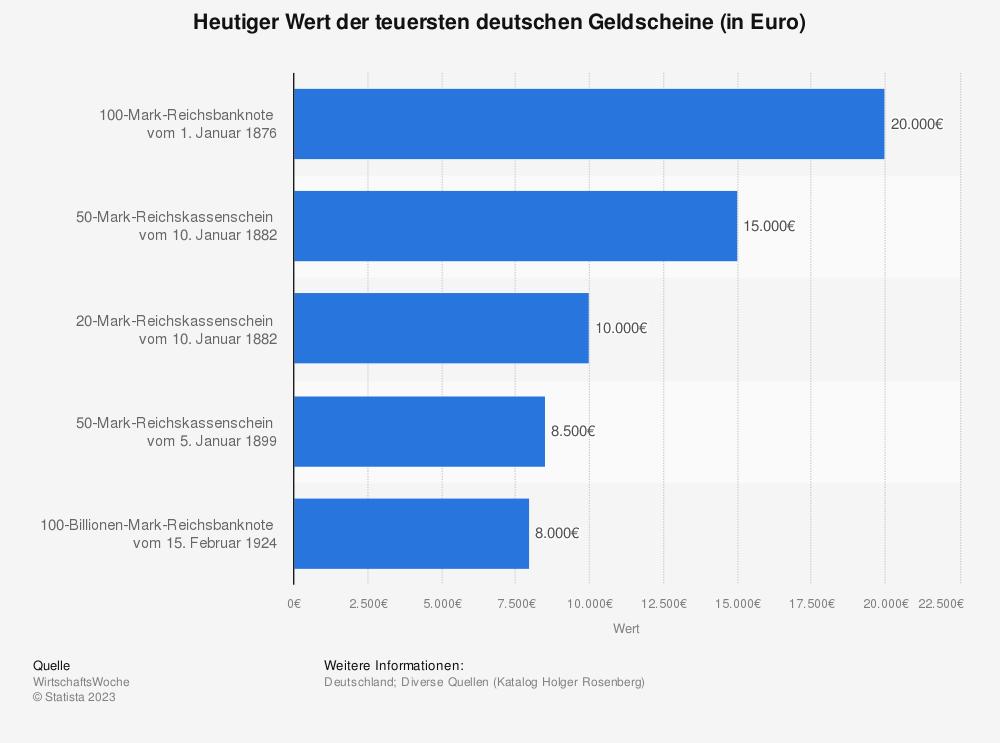 Statistik: Heutiger Wert der teuersten deutschen Geldscheine (in Euro)   Statista