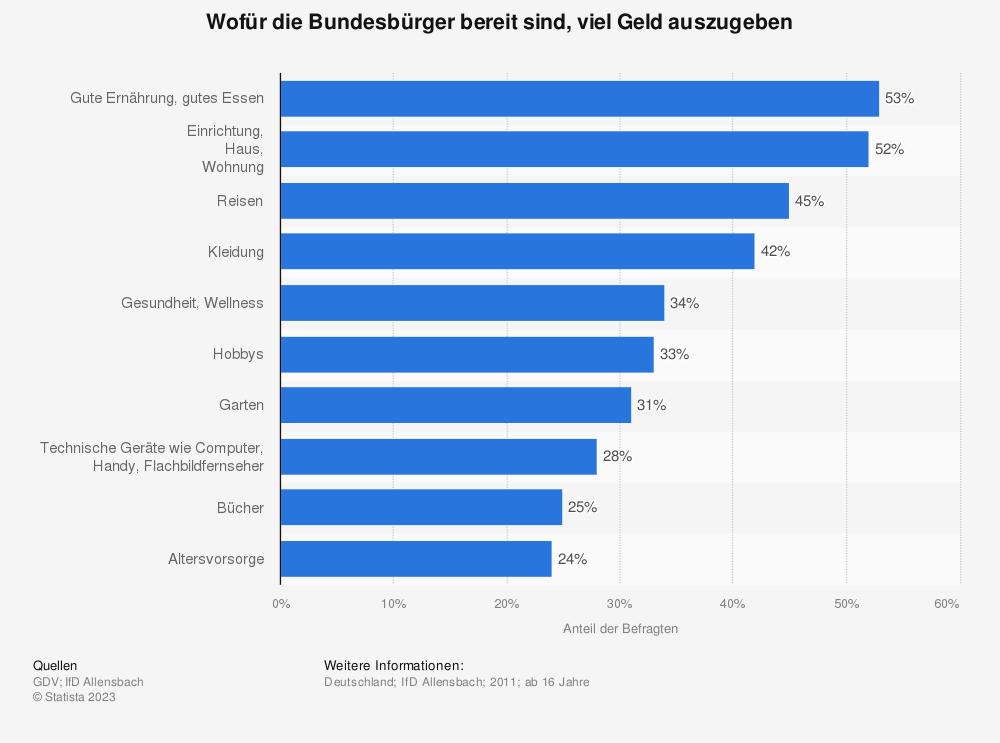 Statistik: Wofür die Bundesbürger bereit sind, viel Geld auszugeben | Statista