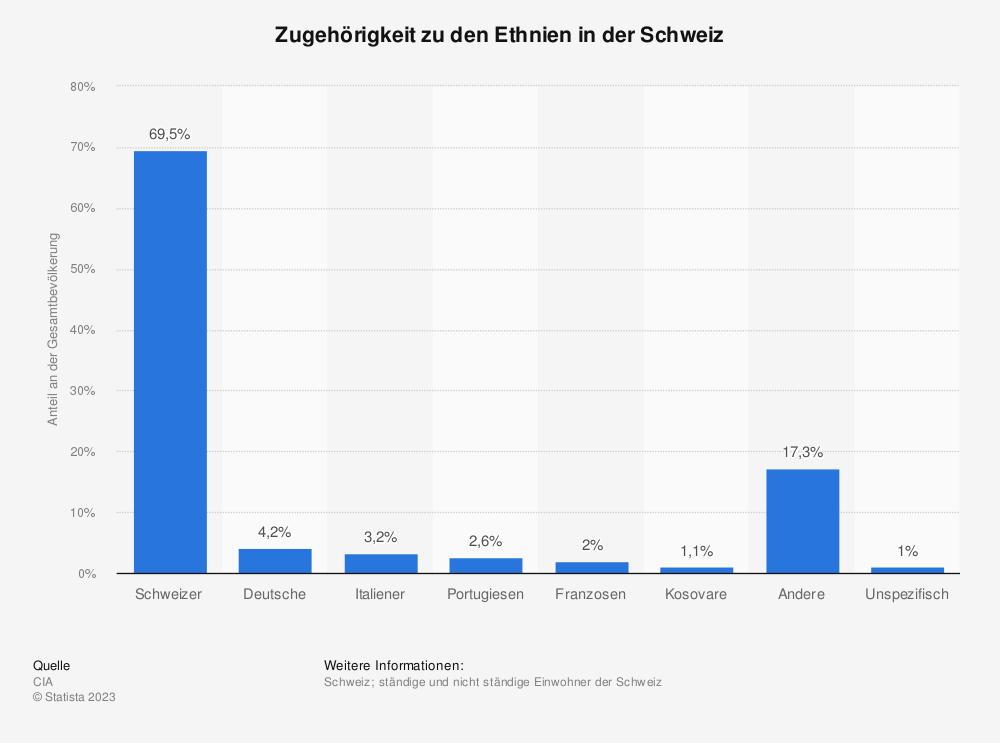 Statistik: Zugehörigkeit zu den Ethnien in der Schweiz | Statista