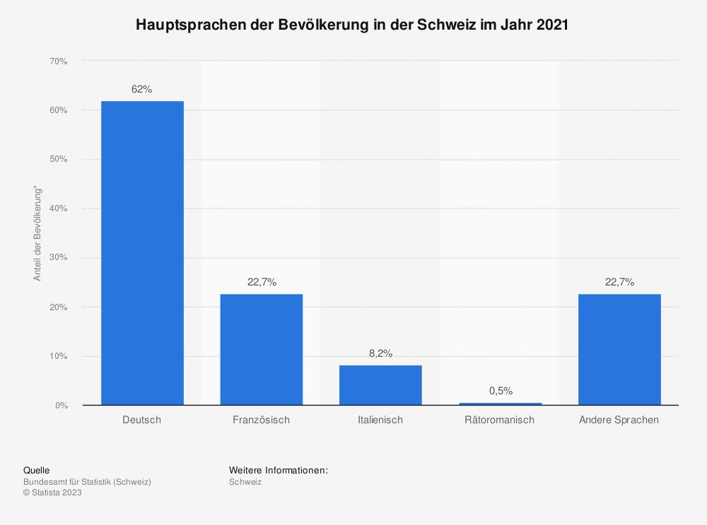 Statistik: Hauptsprachen der Bevölkerung in der Schweiz im Jahr 2019 | Statista