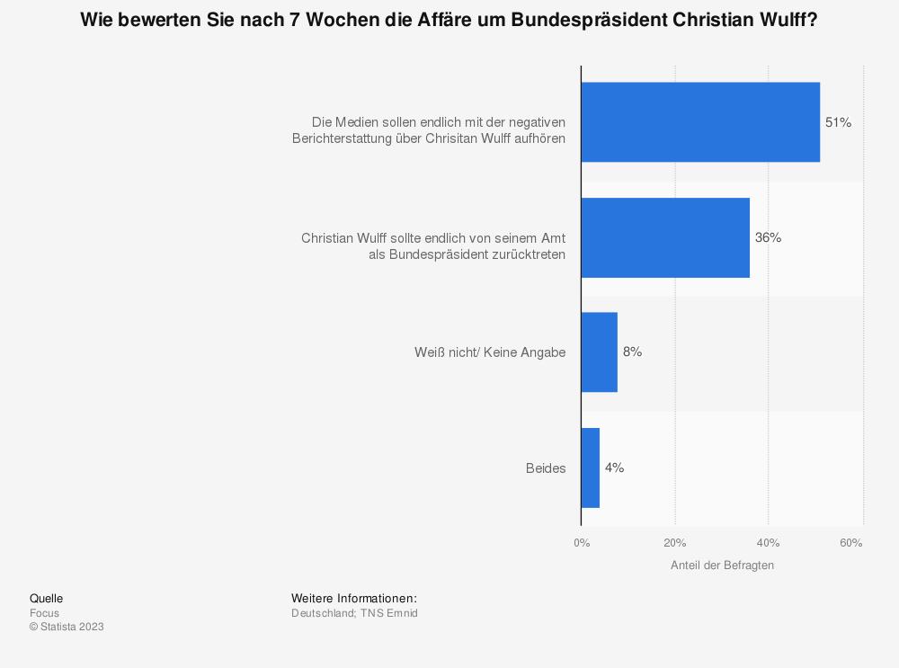 Statistik: Wie bewerten Sie nach 7 Wochen die Affäre um Bundespräsident Christian Wulff? | Statista