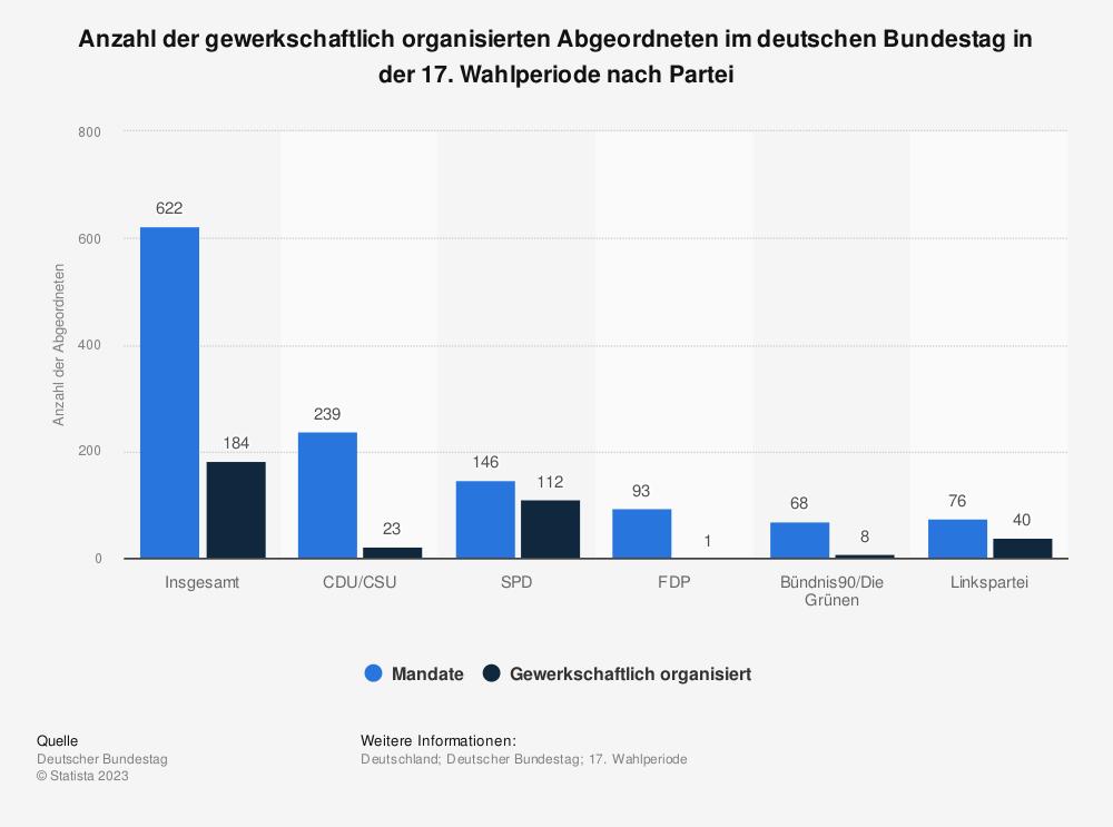 Statistik: Anzahl der gewerkschaftlich organisierten Abgeordneten im deutschen Bundestag in der 17. Wahlperiode nach Partei | Statista